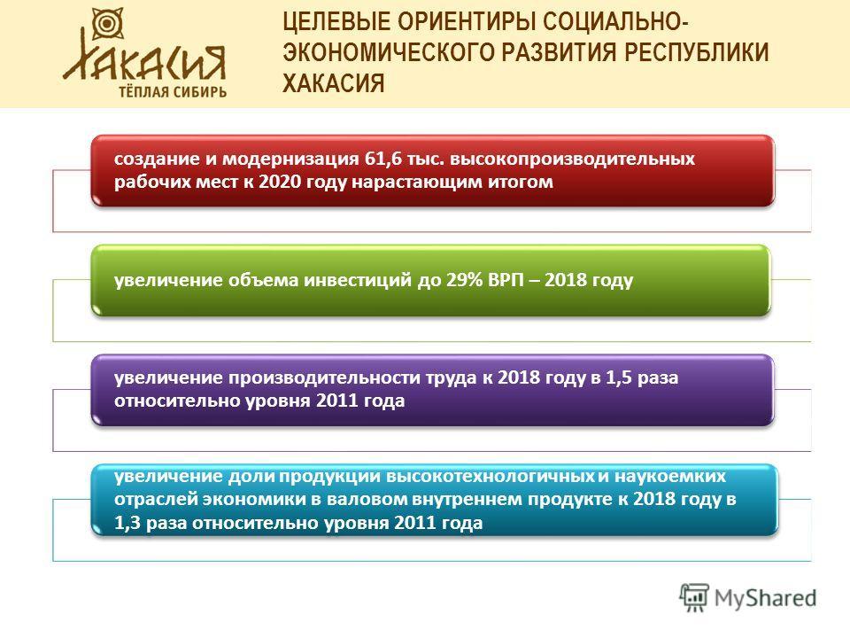 ЦЕЛЕВЫЕ ОРИЕНТИРЫ СОЦИАЛЬНО- ЭКОНОМИЧЕСКОГО РАЗВИТИЯ РЕСПУБЛИКИ ХАКАСИЯ создание и модернизация 61,6 тыс. высокопроизводительных рабочих мест к 2020 году нарастающим итогом увеличение объема инвестиций до 29% ВРП – 2018 году увеличение производительн