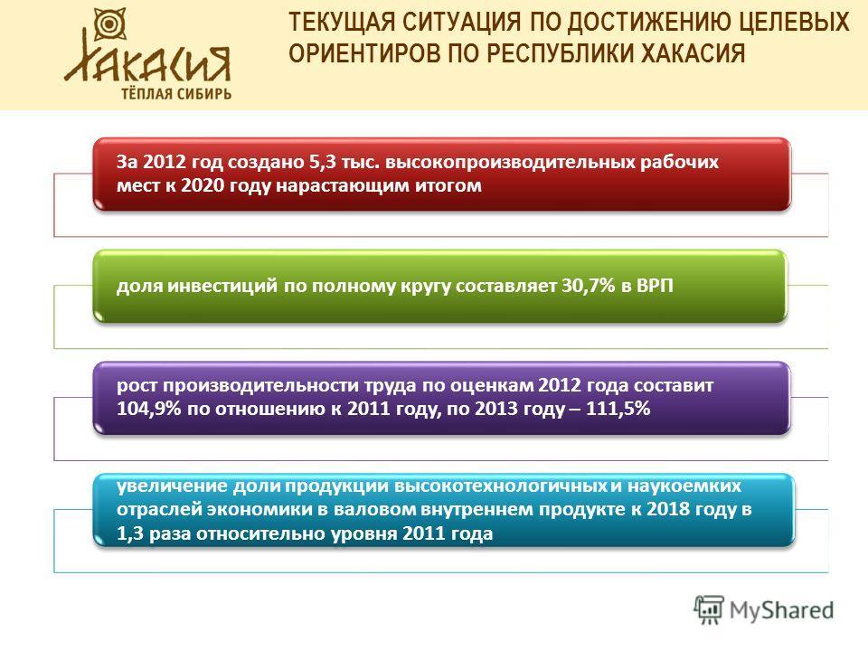 ТЕКУЩАЯ СИТУАЦИЯ ПО ДОСТИЖЕНИЮ ЦЕЛЕВЫХ ОРИЕНТИРОВ ПО РЕСПУБЛИКИ ХАКАСИЯ За 2012 год создано 5,3 тыс. высокопроизводительных рабочих мест к 2020 году нарастающим итогом доля инвестиций по полному кругу составляет 30,7% в ВРП рост производительности тр