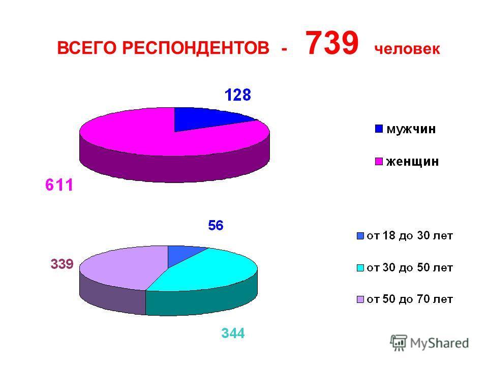 ВСЕГО РЕСПОНДЕНТОВ - 739 человек