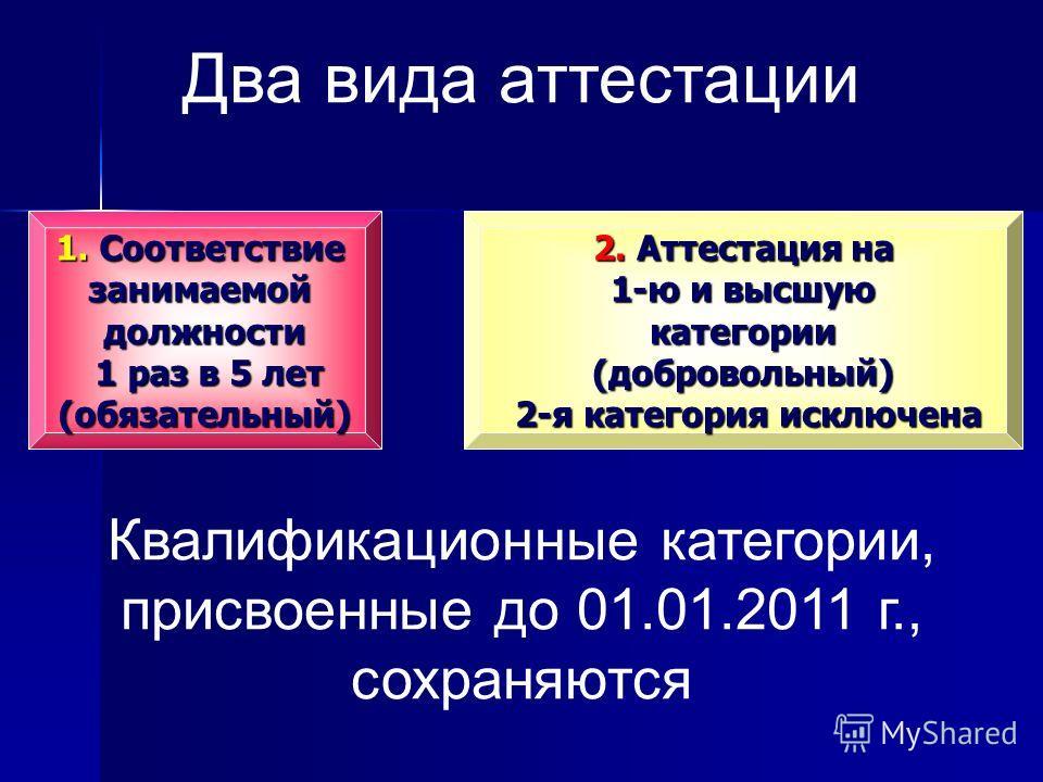 Два вида аттестации 1. Соответствие занимаемой должности 1 раз в 5 лет (обязательный) 2. Аттестация на 1-ю и высшую категории (добровольный) 2-я категория исключена Квалификационные категории, присвоенные до 01.01.2011 г., сохраняются