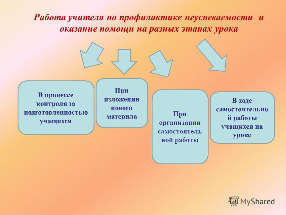 Работа учителя по профилактике неуспеваемости и оказание помощи на разных этапах урока При организации самостоятель ной работы