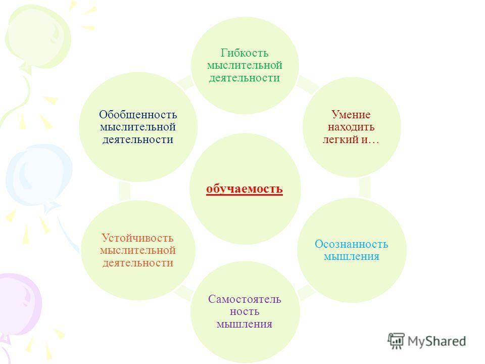 обучаемость Гибкость мыслительной деятельности Умение находить легкий и… Осознанность мышления Самостоятель ность мышления Устойчивость мыслительной деятельности Обобщенность мыслительной деятельности