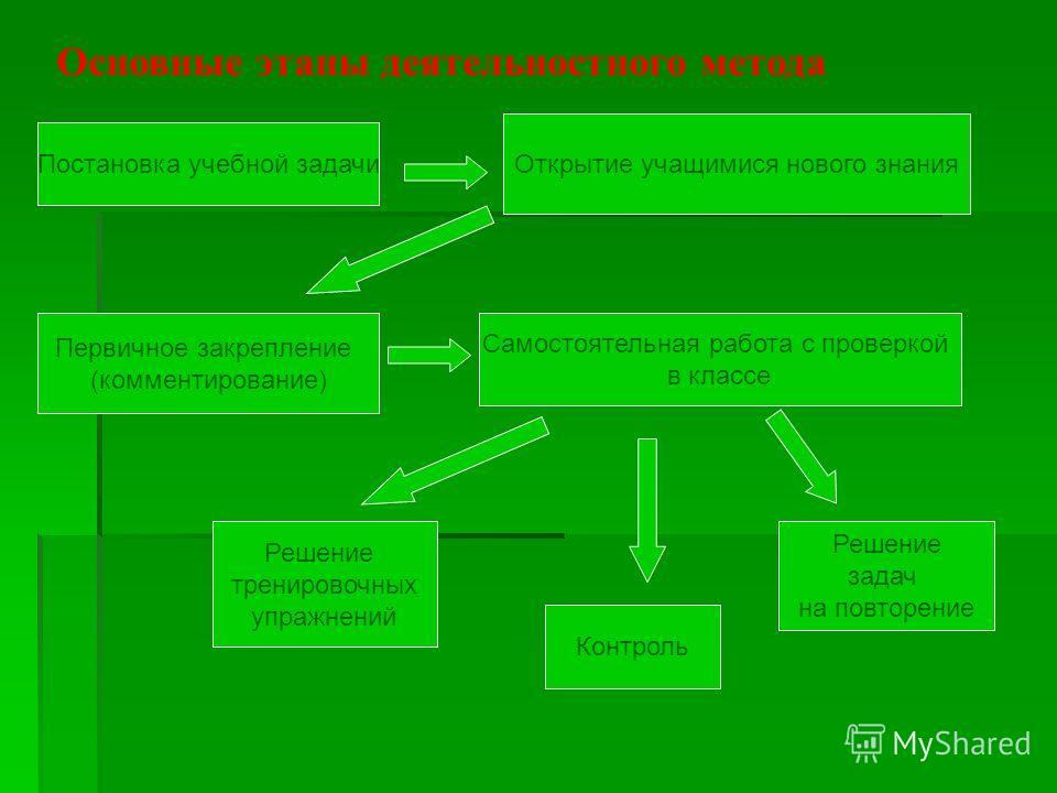 Постановка учебной задачи Открытие учащимися нового знания Первичное закрепление (комментирование) Самостоятельная работа с проверкой в классе Решение тренировочных упражнений Контроль Решение задач на повторение Основные этапы деятельностного метода