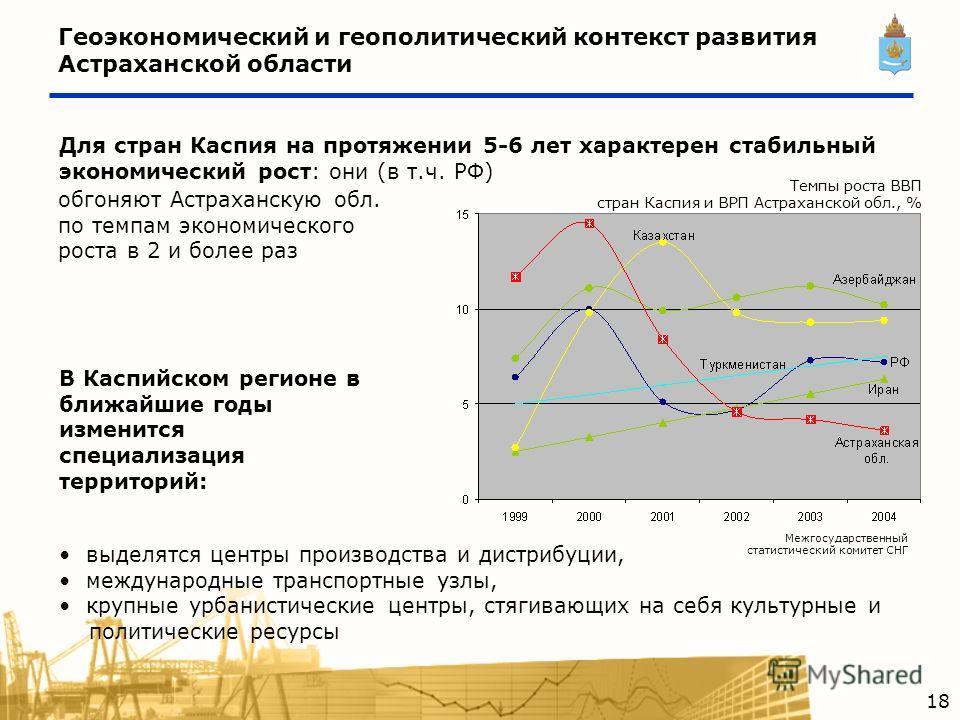 Геоэкономический и геополитический контекст развития Астраханской области Для стран Каспия на протяжении 5-6 лет характерен стабильный экономический рост: они (в т.ч. РФ) выделятся центры производства и дистрибуции, международные транспортные узлы, к