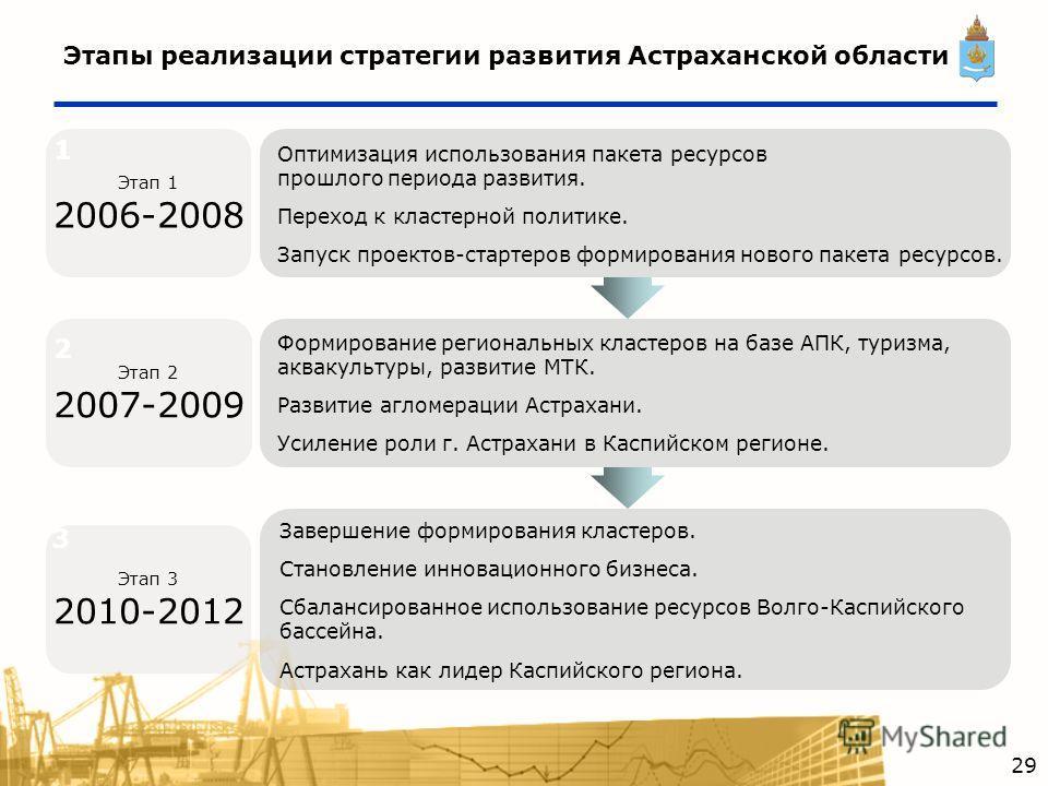 Этап 1 2006-2008 Этапы реализации стратегии развития Астраханской области Оптимизация использования пакета ресурсов прошлого периода развития. Переход к кластерной политике. Запуск проектов-стартеров формирования нового пакета ресурсов. Формирование