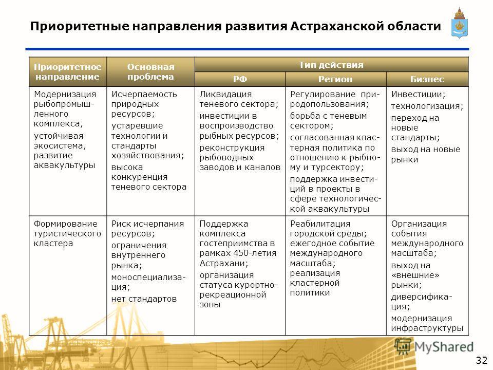 Приоритетные направления развития Астраханской области Приоритетное направление Основная проблема Тип действия РФРегионБизнес Модернизация рыбопромыш- ленного комплекса, устойчивая экосистема, развитие аквакультуры Исчерпаемость природных ресурсов; у