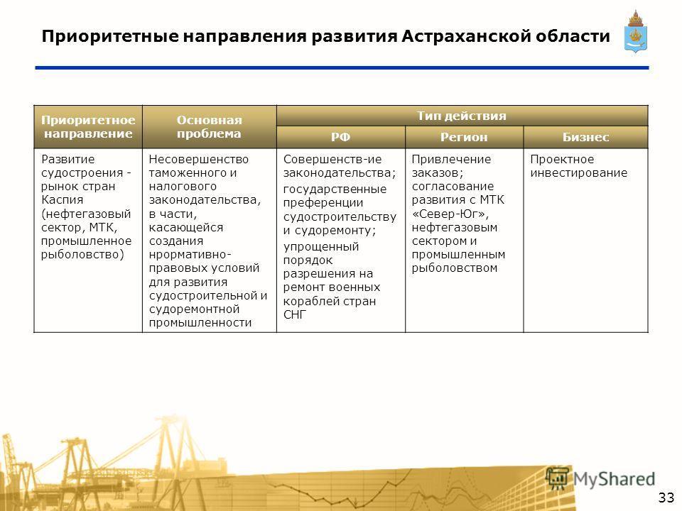 Приоритетные направления развития Астраханской области Приоритетное направление Основная проблема Тип действия РФРегионБизнес Развитие судостроения - рынок стран Каспия (нефтегазовый сектор, МТК, промышленное рыболовство) Несовершенство таможенного и
