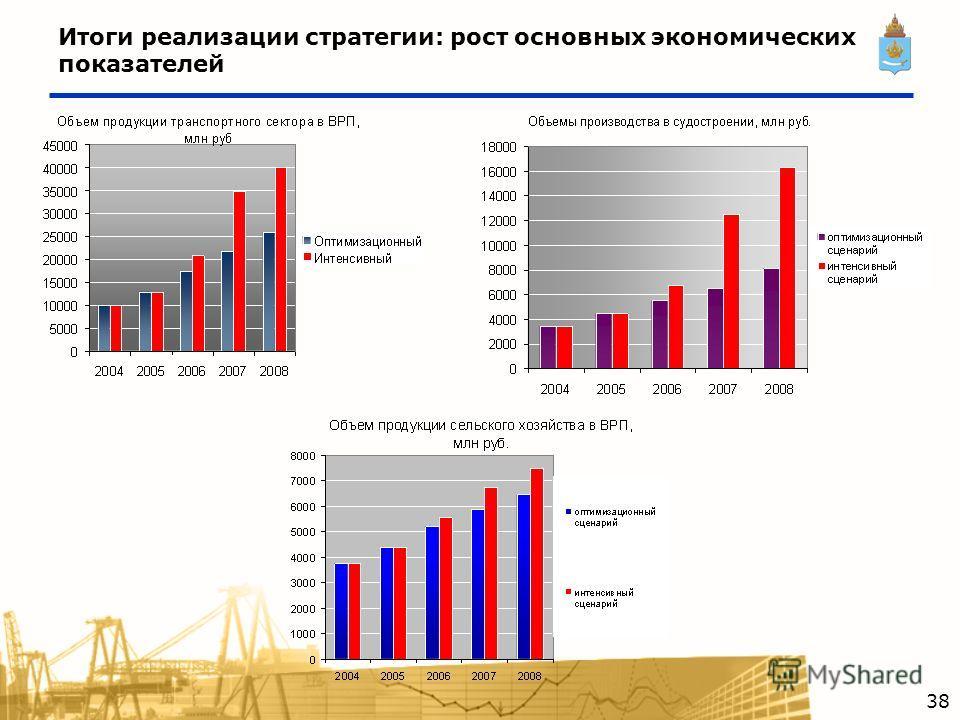 Итоги реализации стратегии: рост основных экономических показателей 38