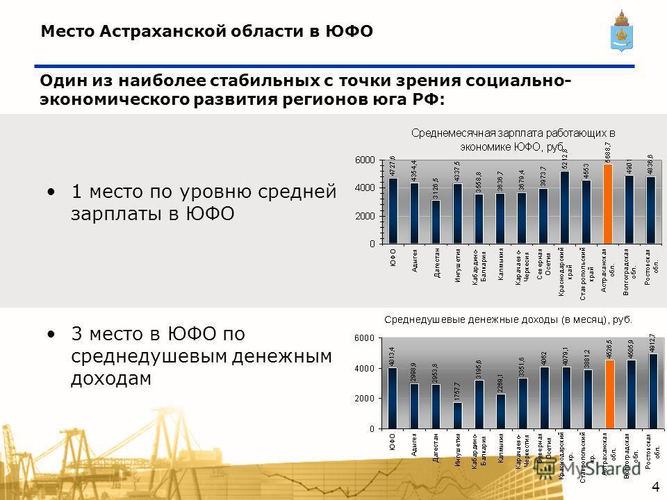 Место Астраханской области в ЮФО Один из наиболее стабильных с точки зрения социально- экономического развития регионов юга РФ: 1 место по уровню средней зарплаты в ЮФО 3 место в ЮФО по среднедушевым денежным доходам 4
