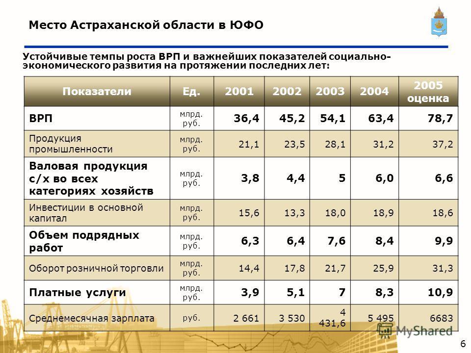 Место Астраханской области в ЮФО Устойчивые темпы роста ВРП и важнейших показателей социально- экономического развития на протяжении последних лет: ПоказателиЕд.2001200220032004 2005 оценка ВРП млрд. руб. 36,445,254,163,478,7 Продукция промышленности