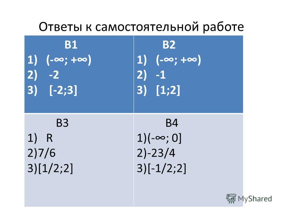 Ответы к самостоятельной работе В1 1) (-; +) 2) -2 3) [-2;3] В2 1) (-; +) 2) -1 3) [1;2] В3 1) R 2)7/6 3)[1/2;2] В4 1)(-; 0] 2)-23/4 3)[-1/2;2]