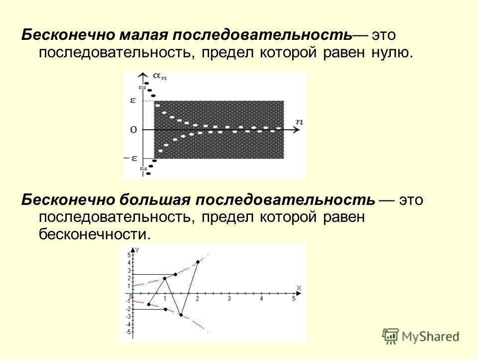 Бесконечно малая последовательность это последовательность, предел которой равен нулю. Бесконечно большая последовательность это последовательность, предел которой равен бесконечности.
