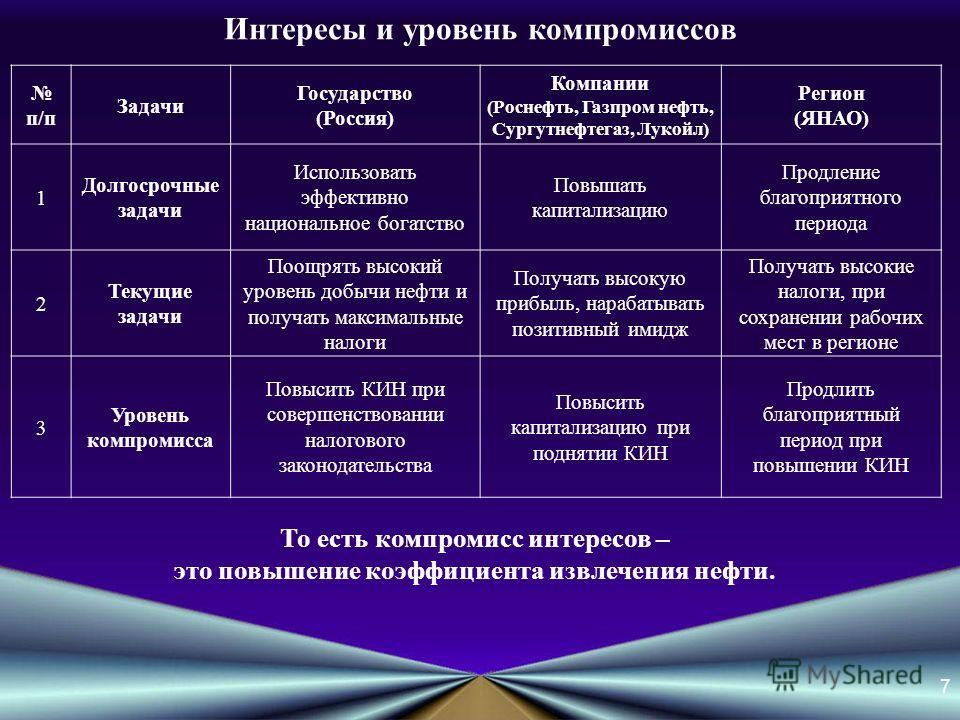 Интересы и уровень компромиссов п/п Задачи Государство (Россия) Компании (Роснефть, Газпром нефть, Сургутнефтегаз, Лукойл) Регион (ЯНАО) 1 Долгосрочные задачи Использовать эффективно национальное богатство Повышать капитализацию Продление благоприятн