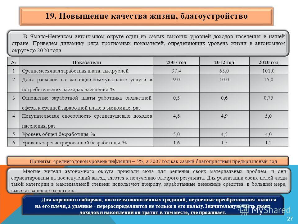 19. Повышение качества жизни, благоустройство 27 В Ямало-Ненецком автономном округе один из самых высоких уровней доходов населения в нашей стране. Приведем динамику ряда прогнозных показателей, определяющих уровень жизни в автономном округе до 2020