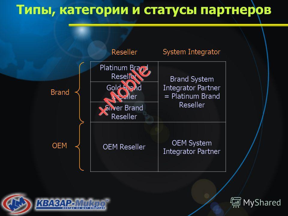 Типы, категории и статусы партнеров Platinum Brand Reseller Brand System Integrator Partner = Platinum Brand Reseller Gold Brand Reseller Silver Brand Reseller OEM Reseller OEM System Integrator Partner Reseller System Integrator Brand OEM +Mobile