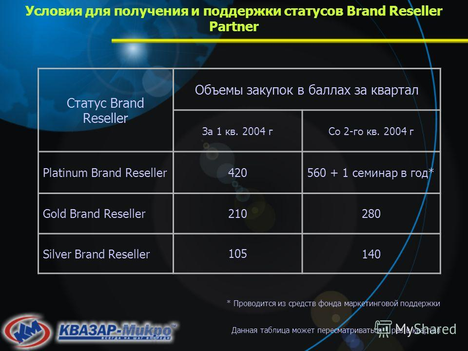 Условия для получения и поддержки статусов Brand Reseller Partner Данная таблица может пересматриваться 1 раз в квартал * Проводится из средств фонда маркетинговой поддержки Статус Brand Reseller Объемы закупок в баллах за квартал За 1 кв. 2004 гСо 2