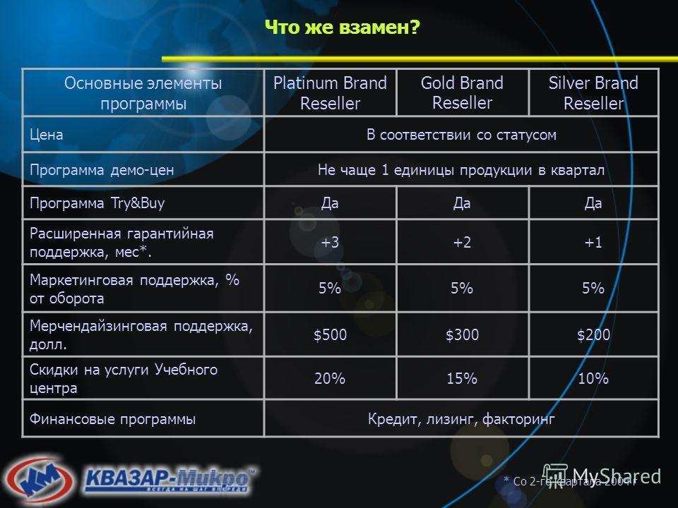 Что же взамен? Основные элементы программы Platinum Brand Reseller Gold Brand Reseller Silver Brand Reseller ЦенаВ соответствии со статусом Программа демо-ценНе чаще 1 единицы продукции в квартал Программа Try&BuyДа Расширенная гарантийная поддержка,