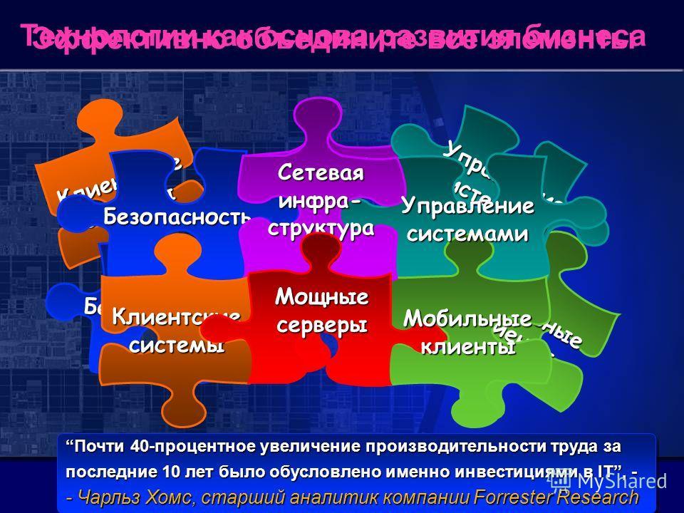 Технологии как основа развития бизнеса Эффективно объедините все элементы Мобильныеклиенты Клиентскиесистемы Сетевая инфраструктура Управление системами Мощныесерверы Безопасность Безопасность Сетевая инфра- структура Управление системами Клиентскиес