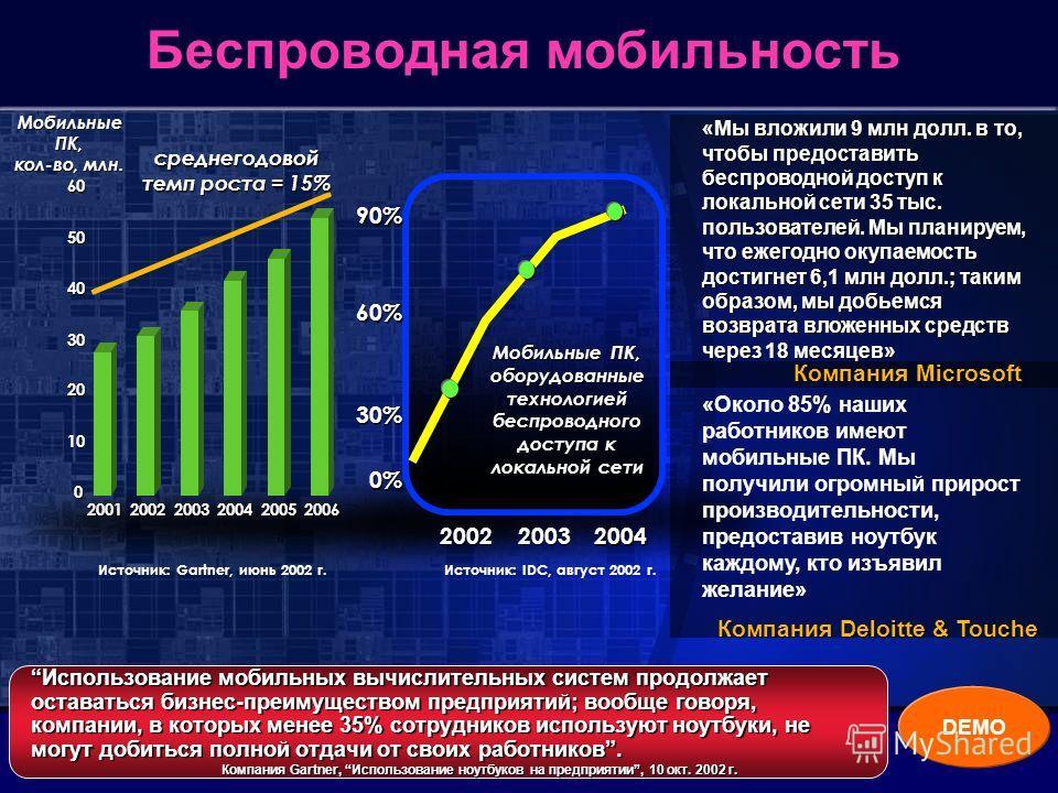 Беспроводная мобильность Мобильные ПК, кол-во, млн. 0 10 20 30 40 50602001200220032004 20052006 среднегодовой темп роста = 15% Источник: Gartner, июнь 2002 г. 20022003 2004 Мобильные ПК, оборудованные технологией беспроводного доступа к локальной сет