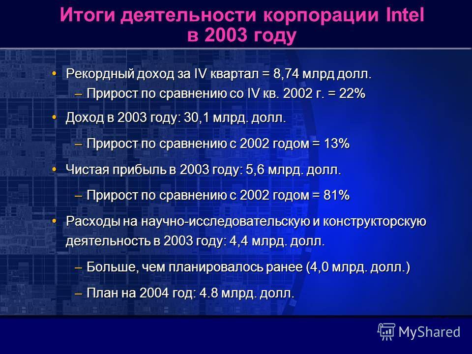 Итоги деятельности корпорации Intel в 2003 году Рекордный доход за IV квартал = 8,74 млрд долл. Рекордный доход за IV квартал = 8,74 млрд долл. –Прирост по сравнению со IV кв. 2002 г. = 22% Доход в 2003 году: 30,1 млрд. долл. Доход в 2003 году: 30,1