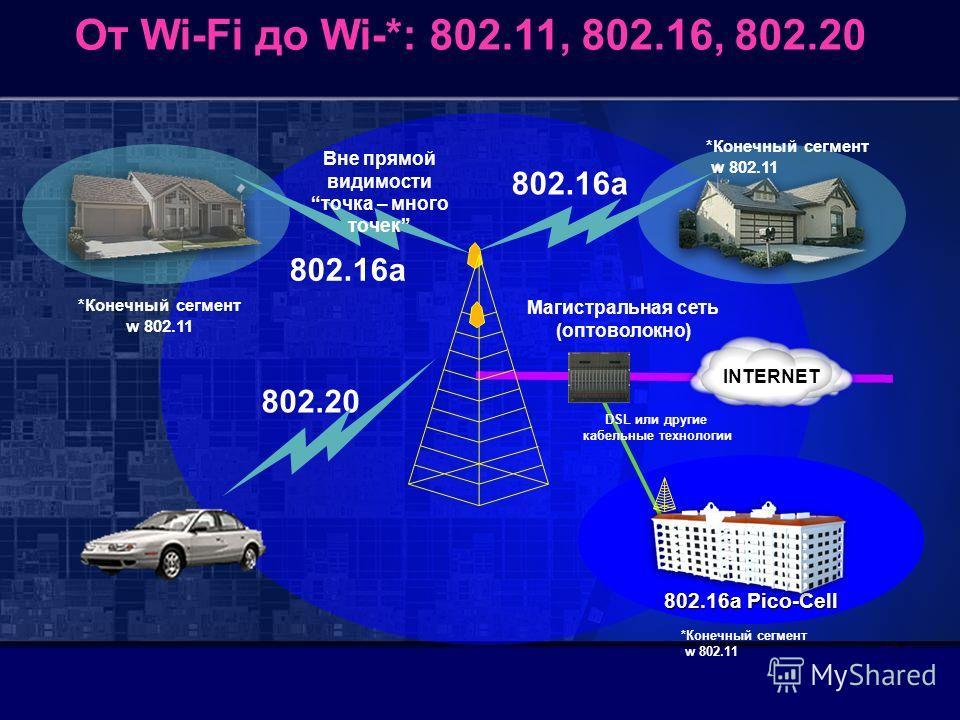 От Wi-Fi до Wi-*: 802.11, 802.16, 802.20 802.16a INTERNET Магистральная сеть (оптоволокно) 802.20 DSL или другие кабельные технологии 802.16a *Конечный сегмент w 802.11 802.16a Pico-Cell *Конечный сегмент w 802.11 *Конечный сегмент w 802.11 Вне прямо