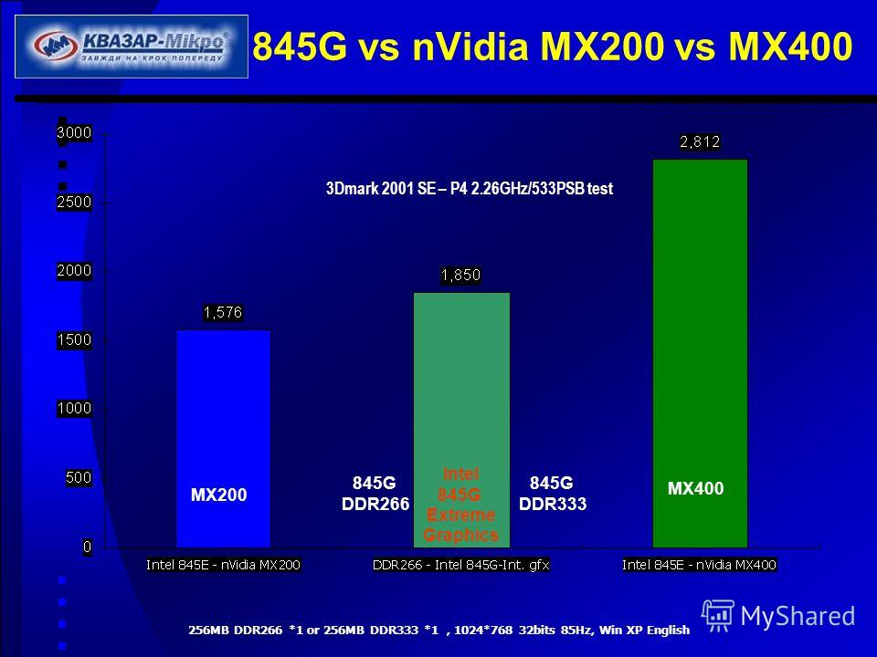 845G vs nVidia MX200 vs MX400 256MB DDR266 *1 or 256MB DDR333 *1, 1024*768 32bits 85Hz, Win XP English MX200 MX400 845G DDR333 845G DDR266 3Dmark 2001 SE – P4 2.26GHz/533PSB test Intel 845G Extreme Graphics