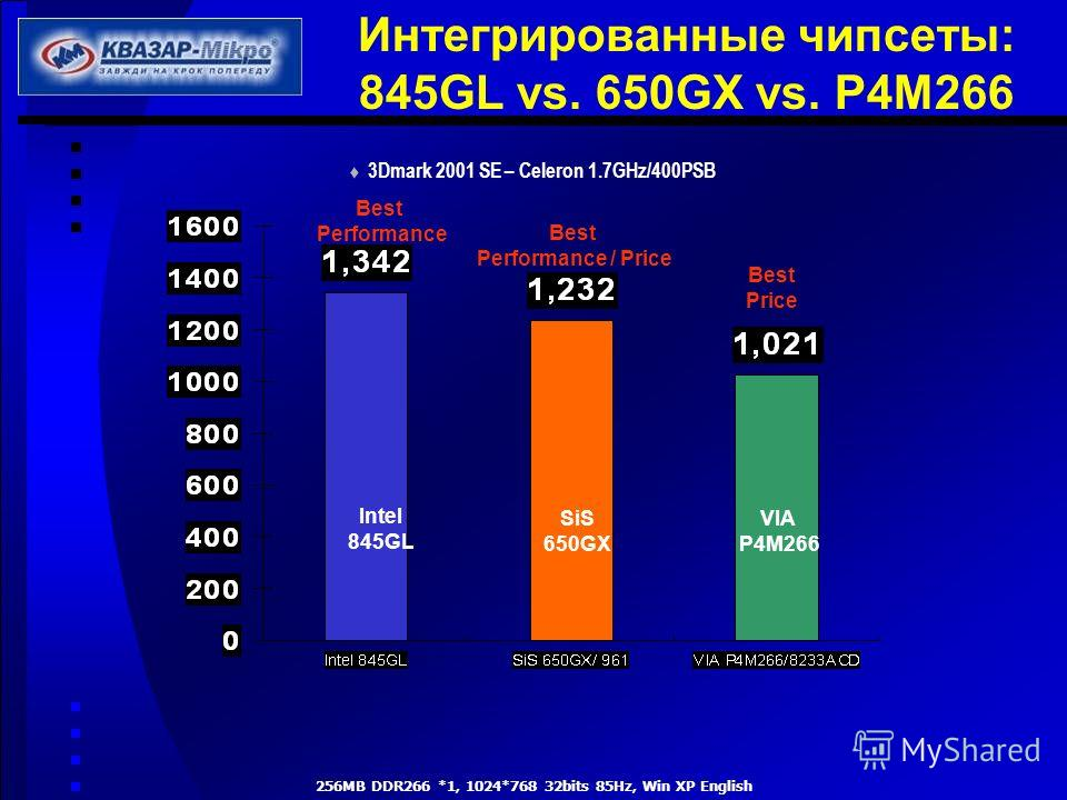 Интегрированные чипсеты: 845GL vs. 650GX vs. P4M266 256MB DDR266 *1, 1024*768 32bits 85Hz, Win XP English SiS 650GX Intel 845GL VIA P4M266 Best Performance / Price Best Performance Best Price 3Dmark 2001 SE – Celeron 1.7GHz/400PSB