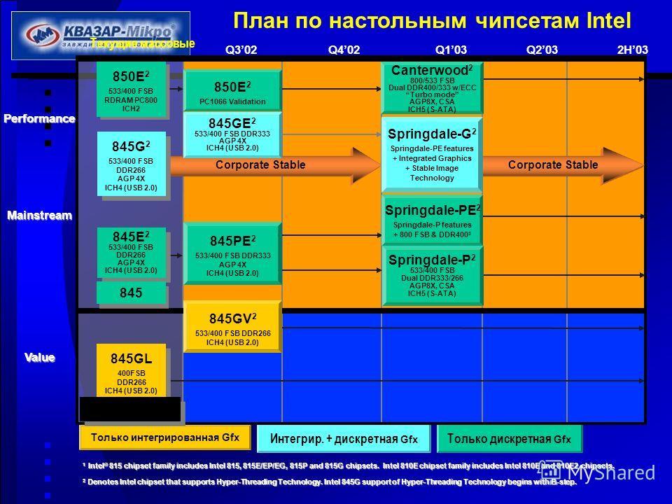 План по настольным чипсетам IntelPerformance Value Текущие массовые Только интегрированная Gfx Только дискретная Gfx Интегрир. + дискретная Gfx Mainstream Q402Q103Q2032H03Q302 1 Intel ® 815 chipset family includes Intel 815, 815E/EP/EG, 815P and 815G