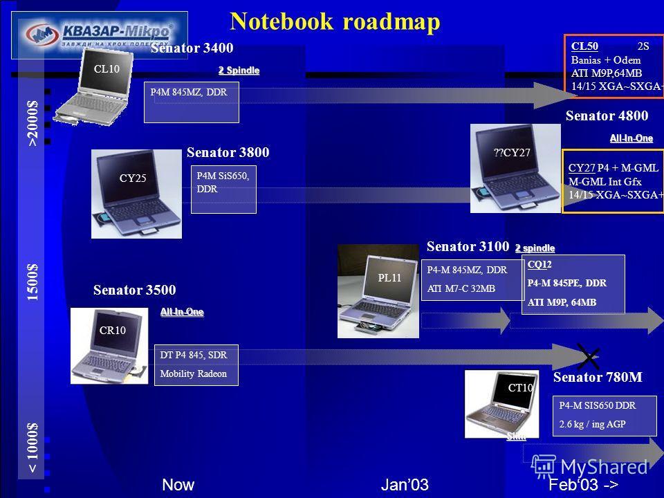 Jan03NowFeb03 -> Notebook roadmap 2000$ Senator 3400 2 Spindle P4M 845MZ, DDR Senator 3500 DT P4 845, SDR Mobility Radeon All-In-One P4M SiS650, DDR Senator 3800 P4-M 845MZ, DDR ATI M7-C 32MB Senator 3100 2 spindle P4-M SIS650 DDR 2.6 kg / ing AGP Se