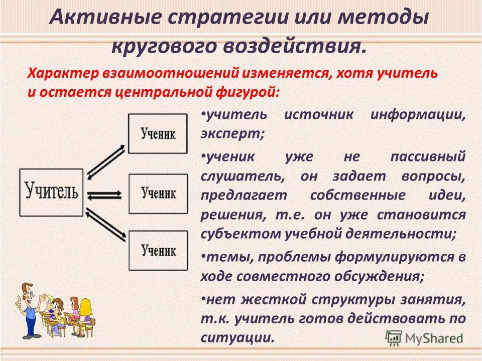 Активные стратегии или методы кругового воздействия. учитель источник информации, эксперт; ученик уже не пассивный слушатель, он задает вопросы, предлагает собственные идеи, решения, т.е. он уже становится субъектом учебной деятельности; темы, пробле