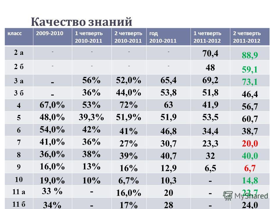 Качество знаний класс 2009-2010 1 четверть 2010-2011 2 четверть 2010-2011 год 2010-2011 1 четверть 2011-2012 2 четверть 2011-2012 2 а ---- 70,4 88,9 2 б ---- 48 59,1 3 а - 56%52,0%65,469,2 73,1 3 б - 36%44,0%53,851,8 46,4 4 67,0%53%72%6341,9 56,7 5 4