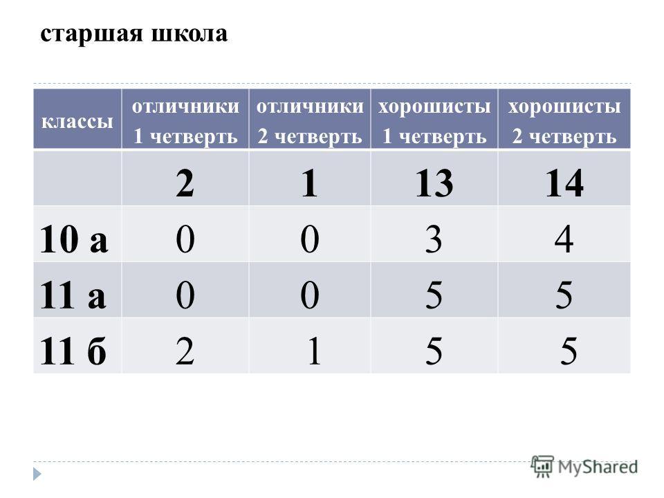 старшая школа классы отличники 1 четверть отличники 2 четверть хорошисты 1 четверть хорошисты 2 четверть 211314 10 а0034 11 а0055 11 б2 15 5