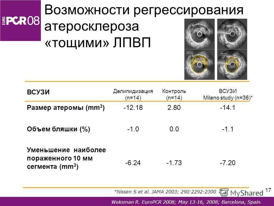 17 Waksman R. EuroPCR 2008; May 13-16, 2008; Barcelona, Spain. Возможности регрессирования атеросклероза «тощими» ЛПВП ВСУЗИ Делипидизация (n=14) Контроль (n=14) ВСУЗИ Milano study (n=36)* Размер атеромы (mm 3 )-12.182.80-14.1 Объем бляшки (%)0.0-1.1