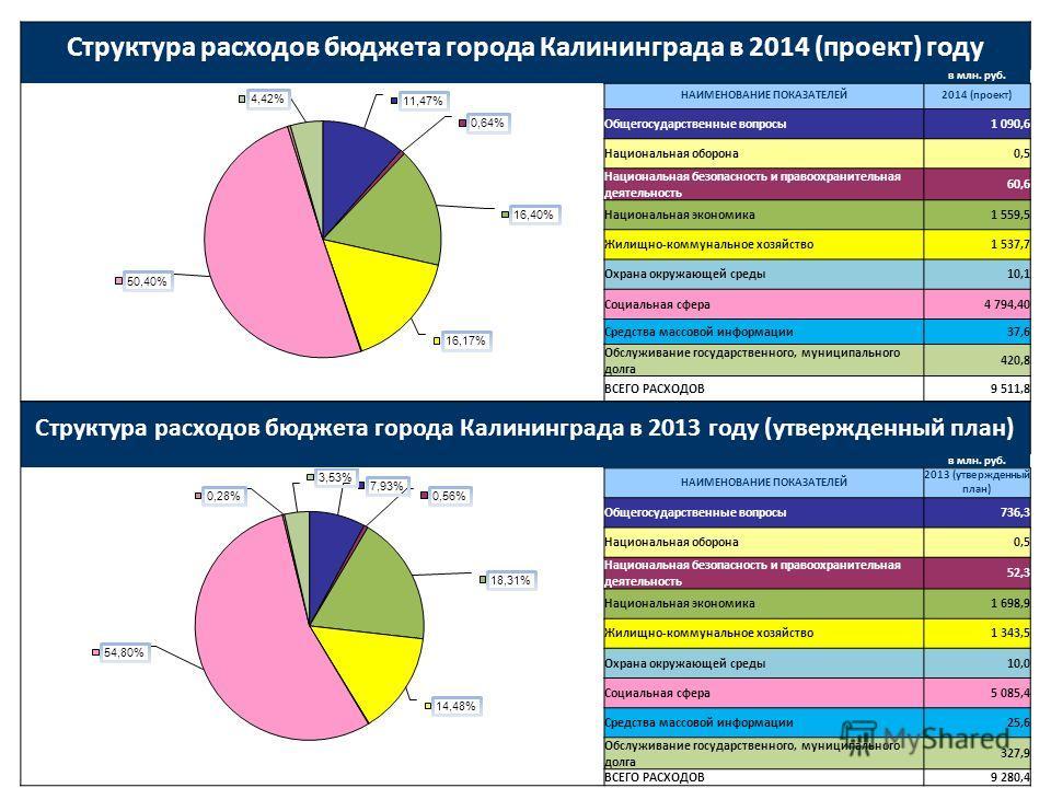 Структура расходов бюджета города Калининграда в 2014 (проект) году в млн. руб. НАИМЕНОВАНИЕ ПОКАЗАТЕЛЕЙ2014 (проект) Общегосударственные вопросы1 090,6 Национальная оборона0,5 Национальная безопасность и правоохранительная деятельность 60,6 Национал