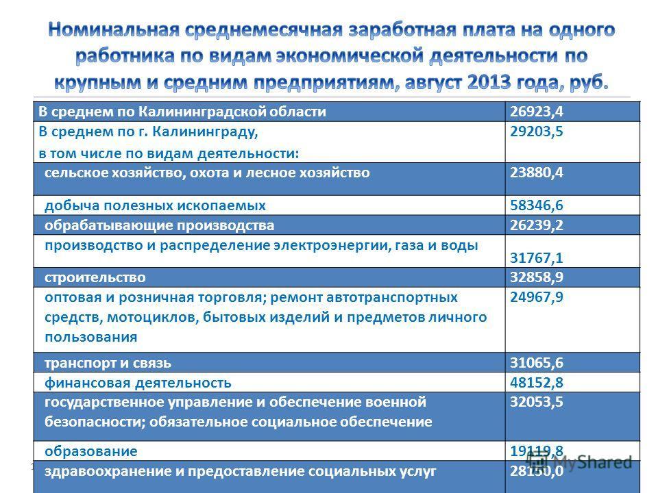 16 В среднем по Калининградской области26923,4 В среднем по г. Калининграду, в том числе по видам деятельности: 29203,5 сельское хозяйство, охота и лесное хозяйство23880,4 добыча полезных ископаемых58346,6 обрабатывающие производства26239,2 производс