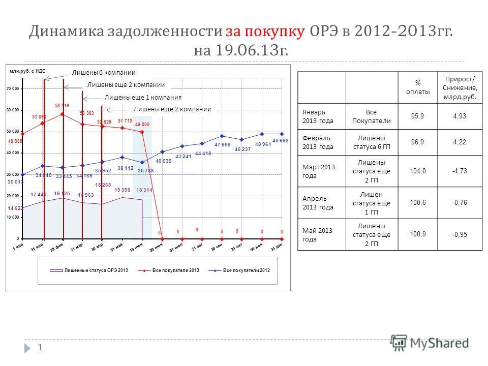 1 Динамика задолженности за покупку ОРЭ в 2012-2013 гг. на 19.06.13 г. % оплаты Прирост / Снижение, млрд. руб. Январь 2013 года Все Покупатели 95,9 4,93 Февраль 2013 года Лишены статуса 6 ГП 96,9 4,22 Март 2013 года Лишены статуса еще 2 ГП 104,0 -4,7