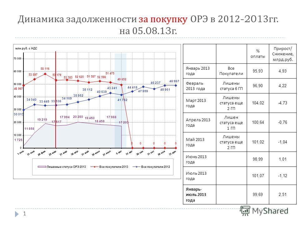 1 Динамика задолженности за покупку ОРЭ в 2012-2013 гг. на 05.08.13 г. % оплаты Прирост / Снижение, млрд. руб. Январь 2013 года Все Покупатели 95,934,93 Февраль 2013 года Лишены статуса 6 ГП 96,904,22 Март 2013 года Лишены статуса еще 2 ГП 104,02-4,7