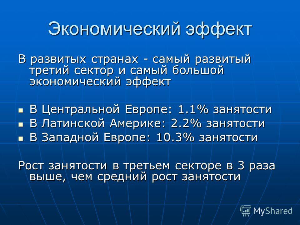 Экономический эффект В развитых странах - самый развитый третий сектор и самый большой экономический эффект В Центральной Европе: 1.1% занятости В Центральной Европе: 1.1% занятости В Латинской Америке: 2.2% занятости В Латинской Америке: 2.2% занято
