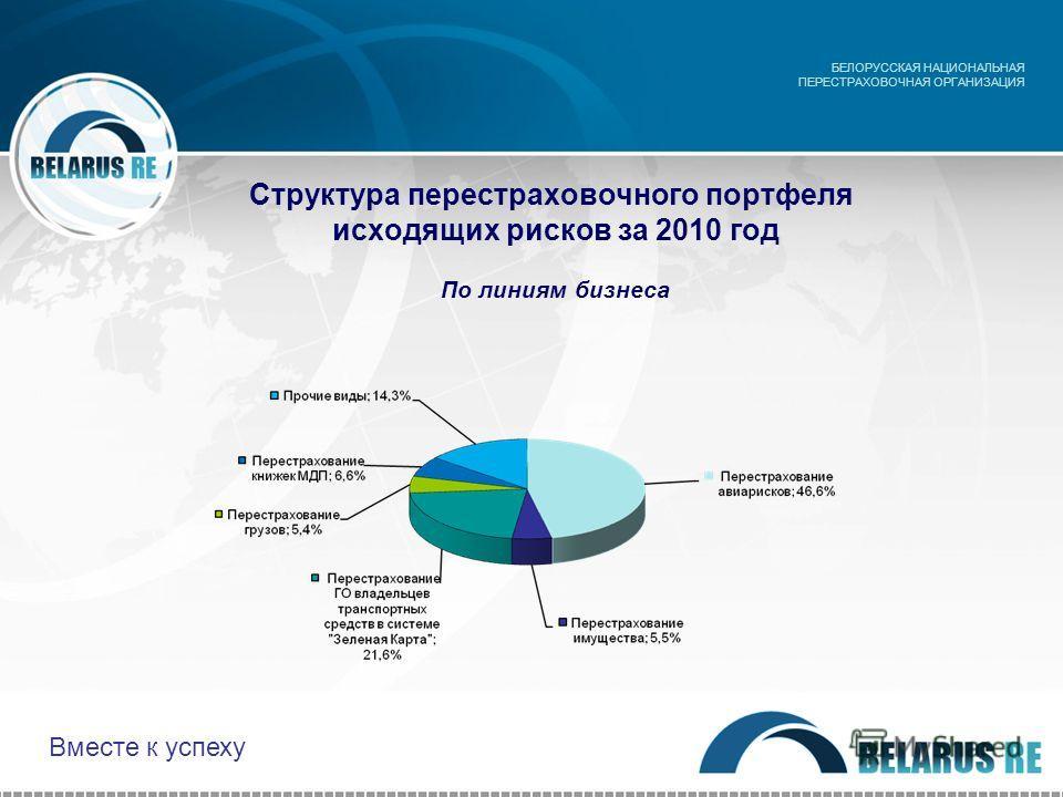 Структура перестраховочного портфеля исходящих рисков за 2010 год По линиям бизнеса БЕЛОРУССКАЯ НАЦИОНАЛЬНАЯ ПЕРЕСТРАХОВОЧНАЯ ОРГАНИЗАЦИЯ Вместе к успеху
