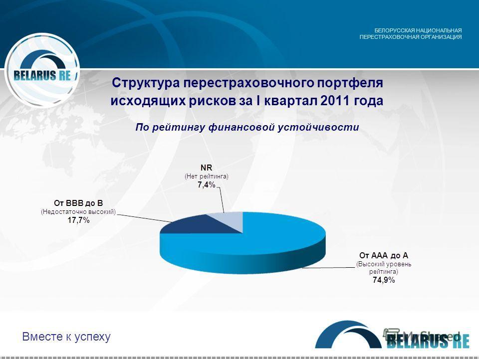 Структура перестраховочного портфеля исходящих рисков за I квартал 2011 года По рейтингу финансовой устойчивости БЕЛОРУССКАЯ НАЦИОНАЛЬНАЯ ПЕРЕСТРАХОВОЧНАЯ ОРГАНИЗАЦИЯ Вместе к успеху