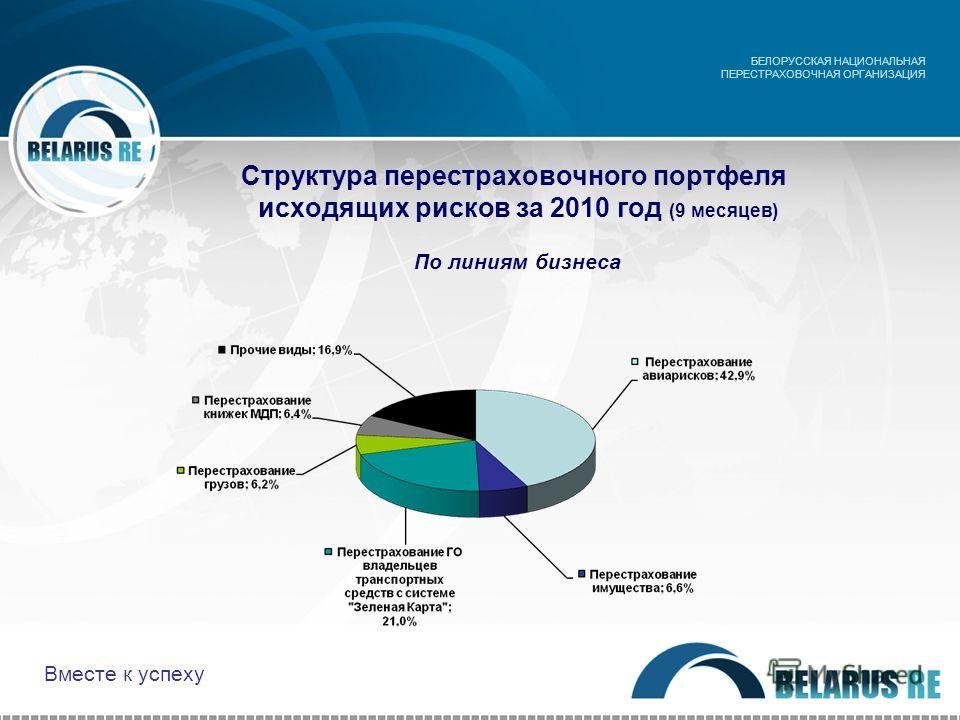 Структура перестраховочного портфеля исходящих рисков за 2010 год (9 месяцев) По линиям бизнеса БЕЛОРУССКАЯ НАЦИОНАЛЬНАЯ ПЕРЕСТРАХОВОЧНАЯ ОРГАНИЗАЦИЯ Вместе к успеху
