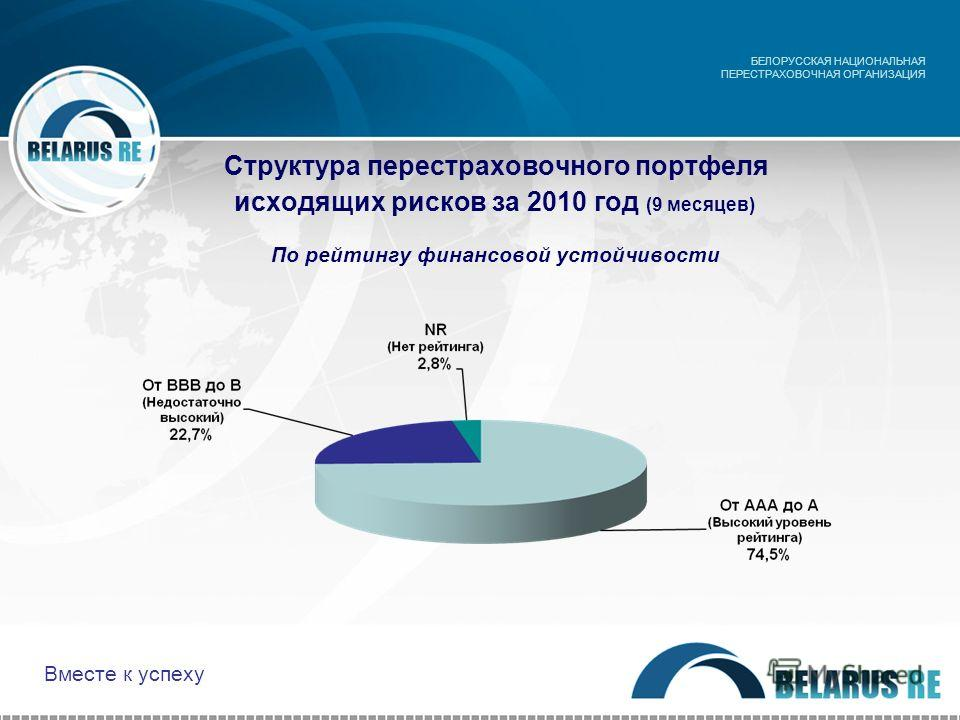 Структура перестраховочного портфеля исходящих рисков за 2010 год (9 месяцев) По рейтингу финансовой устойчивости БЕЛОРУССКАЯ НАЦИОНАЛЬНАЯ ПЕРЕСТРАХОВОЧНАЯ ОРГАНИЗАЦИЯ Вместе к успеху