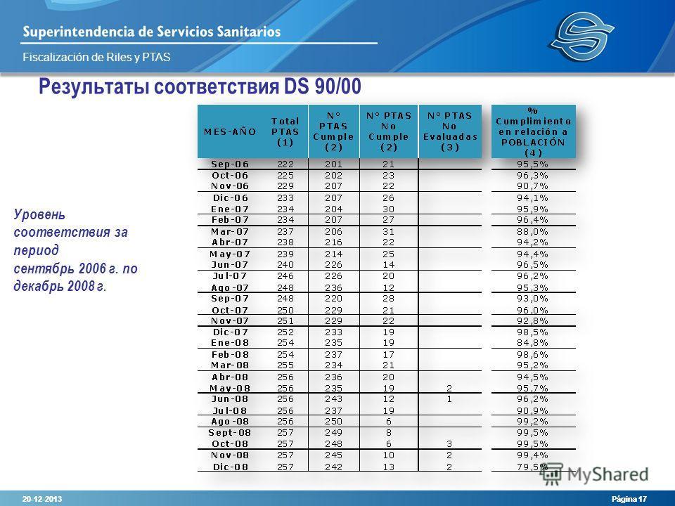 Fiscalización de Riles y PTAS 20-12-2013 Página 17 Уровень соответствия за период сентябрь 2006 г. по декабрь 2008 г. 20-12-2013 Página 17 Результаты соответствия DS 90/00