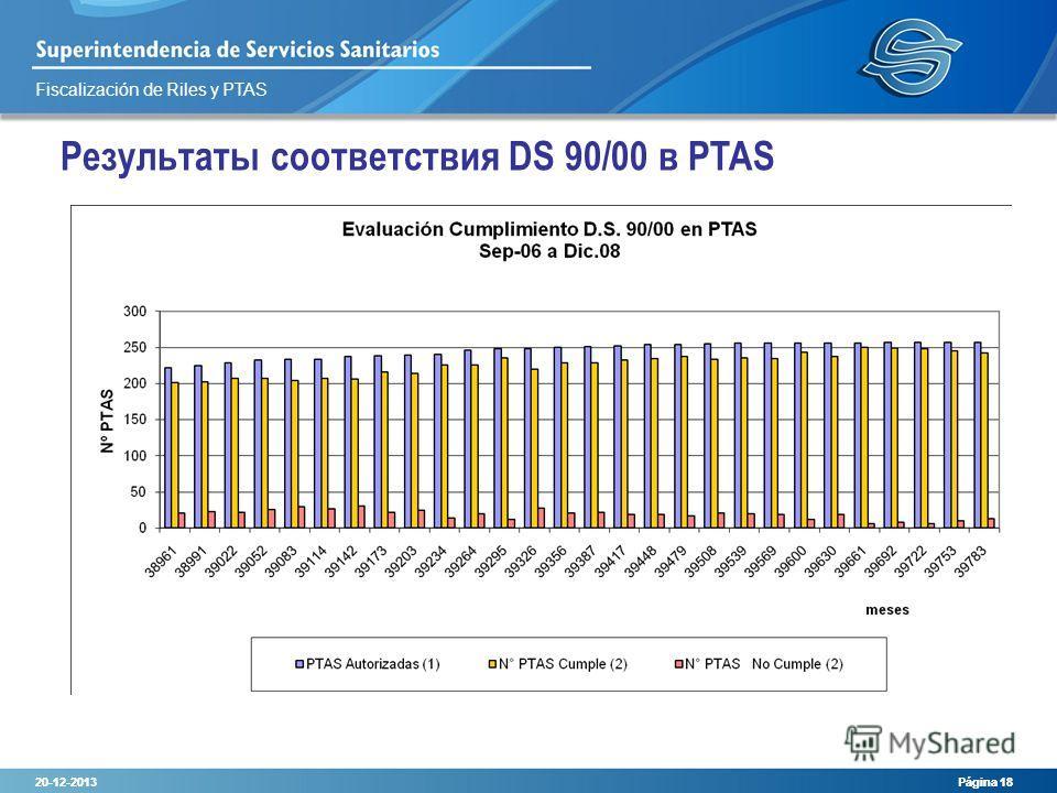 Fiscalización de Riles y PTAS 20-12-2013 Página 18 20-12-2013 Página 18 Результаты соответствия DS 90/00 в PTAS