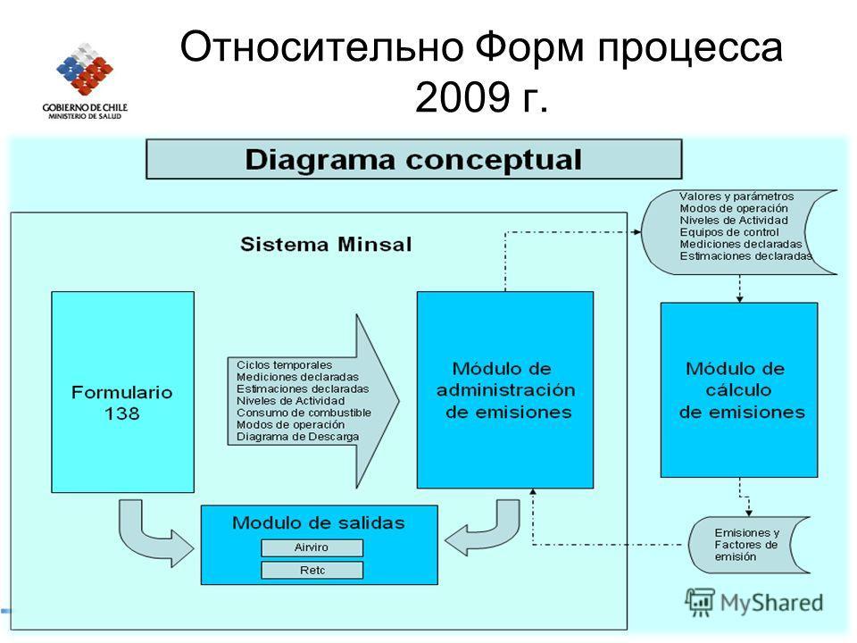 Относительно Форм процесса 2009 г.