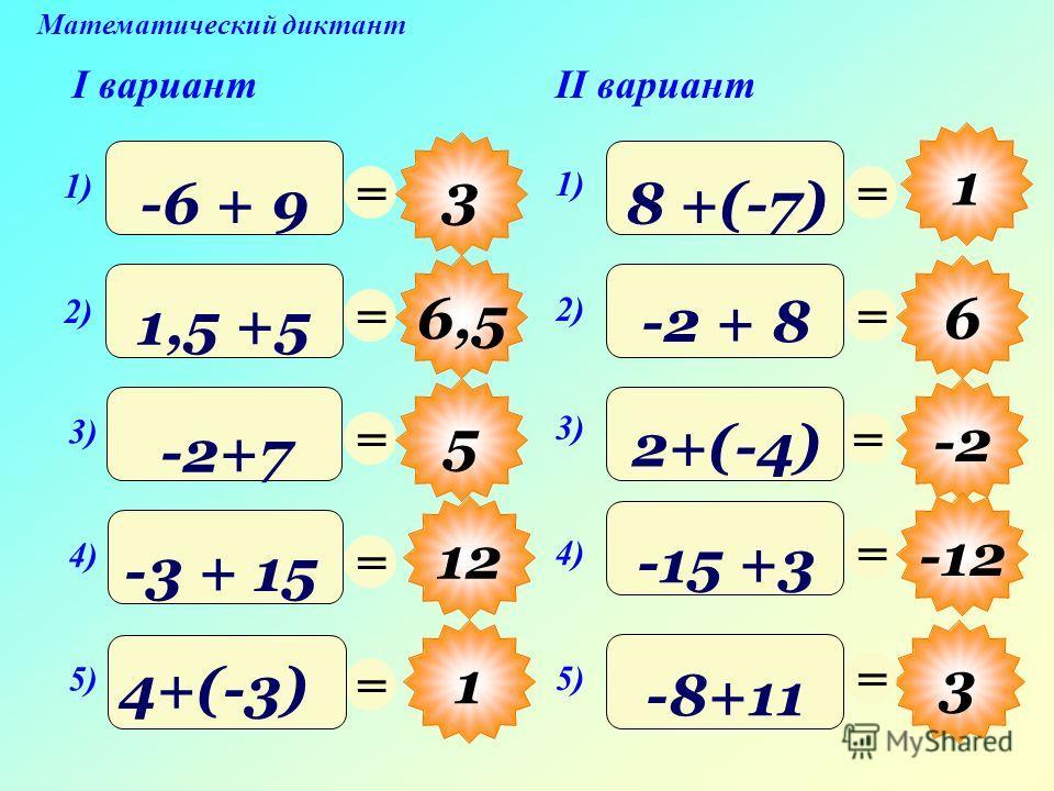 12 Математический диктант I вариантII вариант = 3 = 6,5 = 5 = 1 = = 3 = 6 = -2 = -12 = 1) -6 + 9 2) 1,5 +5 1) 8 +(-7) 3) -2+7 4) -3 + 15 5) 4+(-3) 3) 2+(-4) 2) -2 + 8 5) -8+11 4) -15 +3 1