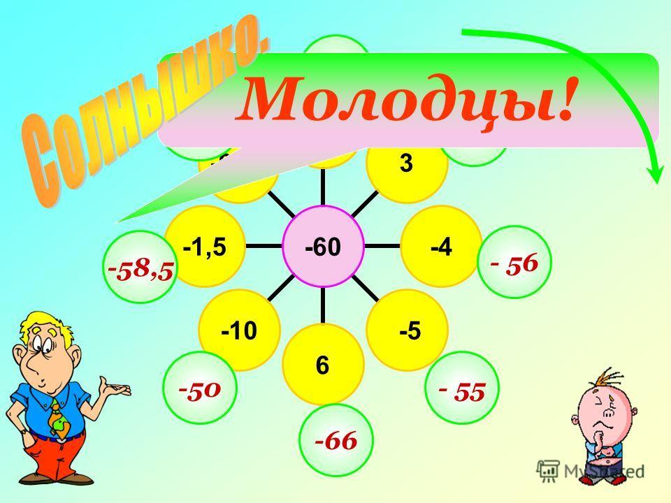 -60 2003 -4 -56-10-1,5-0,12 -260 -63 - 56 - 55 -66 -50 -58,5 -59,88 Молодцы!
