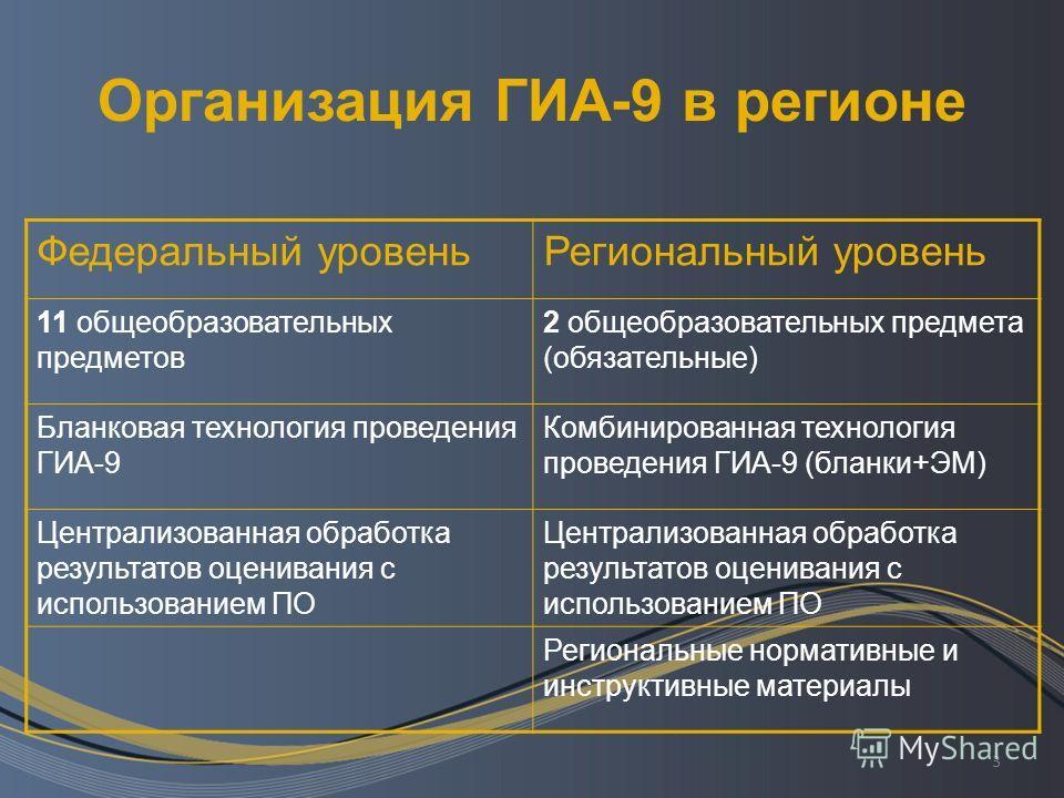 3 Организация ГИА-9 в регионе Федеральный уровеньРегиональный уровень 11 общеобразовательных предметов 2 общеобразовательных предмета (обязательные) Бланковая технология проведения ГИА-9 Комбинированная технология проведения ГИА-9 (бланки+ЭМ) Централ