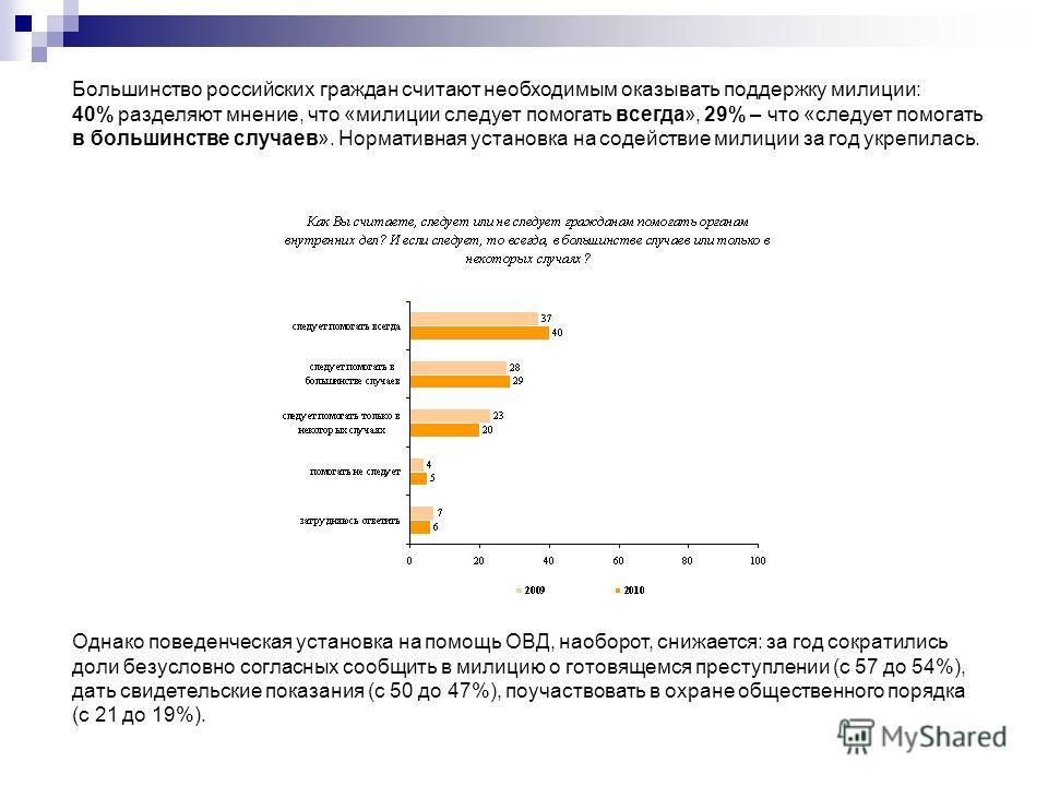Большинство российских граждан считают необходимым оказывать поддержку милиции: 40% разделяют мнение, что «милиции следует помогать всегда», 29% – что «следует помогать в большинстве случаев». Нормативная установка на содействие милиции за год укрепи