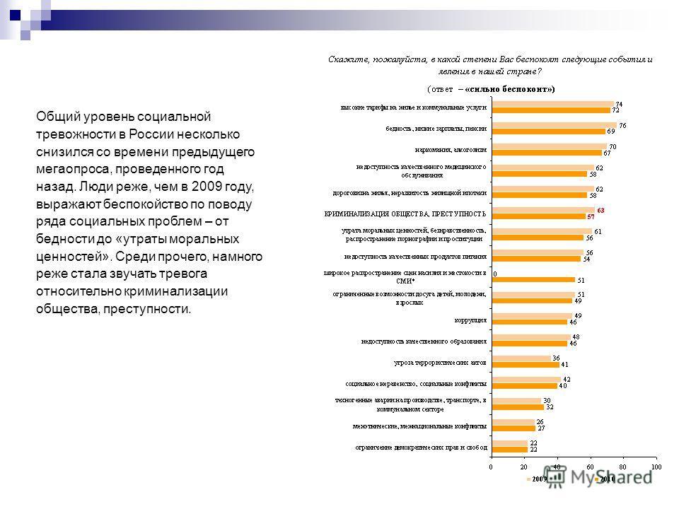 Общий уровень социальной тревожности в России несколько снизился со времени предыдущего мегаопроса, проведенного год назад. Люди реже, чем в 2009 году, выражают беспокойство по поводу ряда социальных проблем – от бедности до «утраты моральных ценност